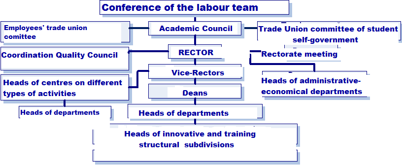 Figure 1- University management structure The University includes 9 faculties, 48 departments, 83 innovative laboratories and centers, Research Library, Institute of Additional Professional