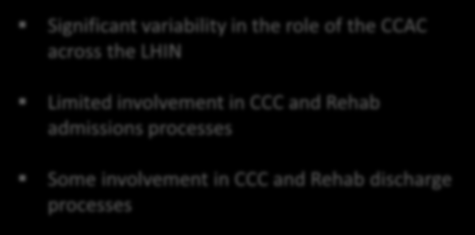 Current State Findings Role of the CCAC The CCAC currently plays a limited role in CCC & Rehab Key Findings CCAC s Current Role Significant variability