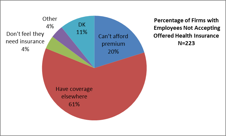 Even though employers offer health insurance as benefits, some employees do not take advantage of the benefits. Figure 2.