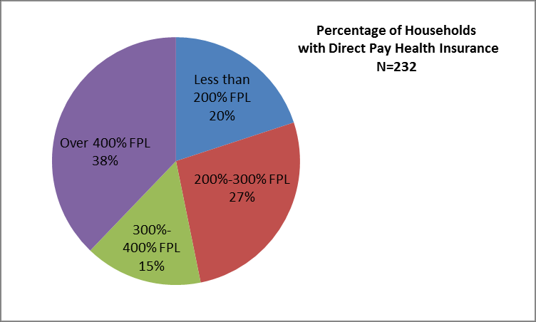 Figure 3.7: Direct Purchase Health Insurance by Firm Size, 2011 The majority of direct purchase health insurance policy holders have incomes above three times the federal poverty level (FPL).