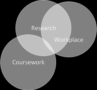 Work Based Learning e-journal, Vol.2, No.1, 2011 Figure 1. The overlap of coursework, research and the workplace.