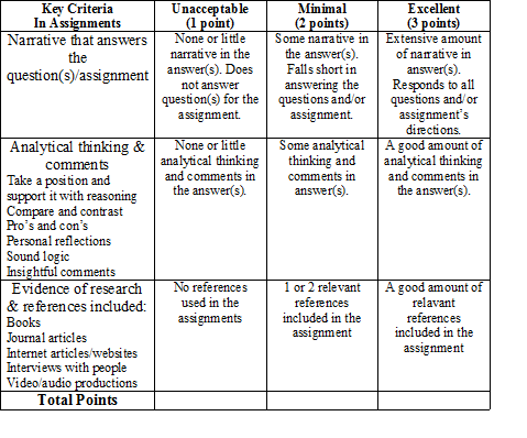 190 CHAPTER 6. PRACTICING NEW PATHWAYS OF STUDENT AND PROGRAM ASSESSMENT Appendix Rubric to Evaluate Assignments 5 6.1.6 References Assessment for learning. (2010). Retrieved from http://www.
