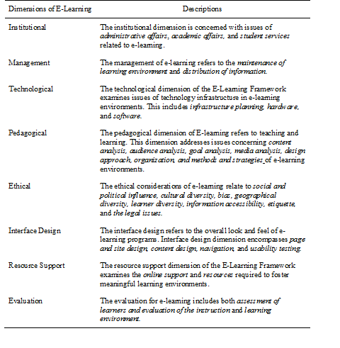 220 CHAPTER 6. PRACTICING NEW PATHWAYS OF STUDENT AND PROGRAM ASSESSMENT note: Reprinted from Managing e-learning: Design, delivery, implementation, and evaluation (p. 15) by B.
