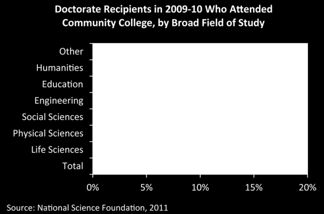 Figure 32 shows how many students from under-represented groups were able to attain a doctorate in 2009-10, having started their education in a community college: Figure 32: Doctorate recipients in