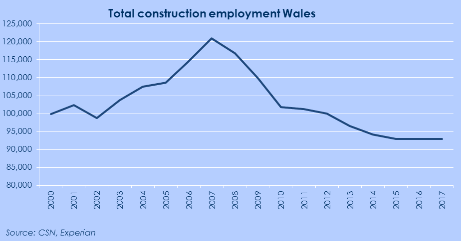 Figure 4: Total construction employment forecast Wales 2000-2017 The largest construction-specific occupation in Wales in 2011 was wood trades and interior fit-out, which took a 13% share of total