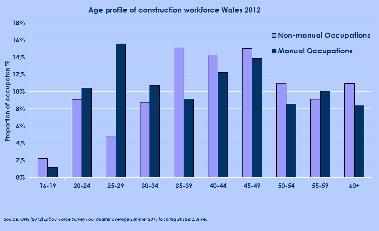 Figure 5: Age profile of construction workforce Wales 2012 For professional, managerial and manual occupations, the workforce has generally been distinguished by a decline in the share of the younger