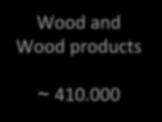 The Italian non-food sector: Forestry: facts and figures Employment Forestry ~ 200.000 Wood and Wood products Annual Turnover Forestry ~ 0.54 Billion Wood and Wood products ~ 410.000 ~ 28.