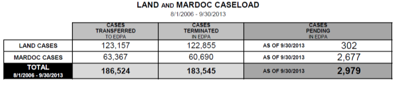 2013] FEDERAL ASBESTOS PRODUCT LIABILITY 181 docket. 446 Of the 186,524 cases, 123,157 were part of the Land docket and 63,367 were part of the MARDOC docket.