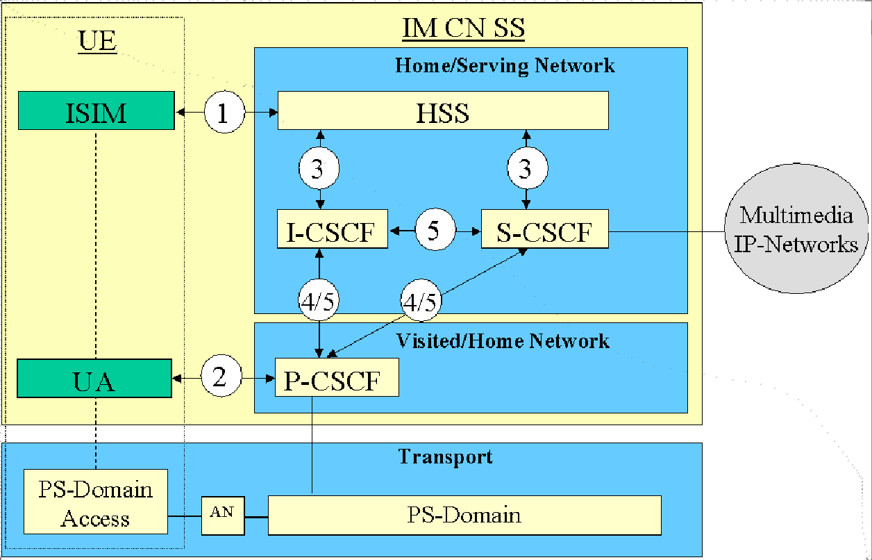 4.3. Security Access Control Architectures That Can Be Applied in FedNets 47 Figure 4.12: The IMS Security Architecture. Figure Reproduced from [103]. 3.