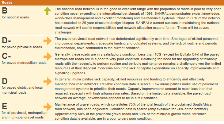 Table 13 Report card on South Africa s road infrastructure Source: DBSA, South Africa State of Economic Infrastructure The implications for this poor state of the roads are; high cost of repair,