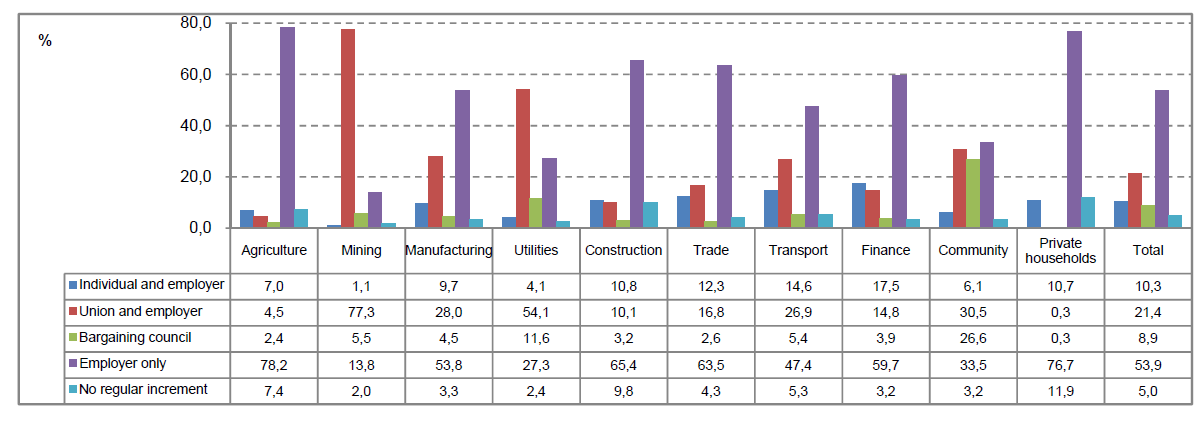 Figure 18 Nature of employment contract or agreement by industry Source: Quarterly Labour Force Survey, Quarter 2, 2013. p.xii.