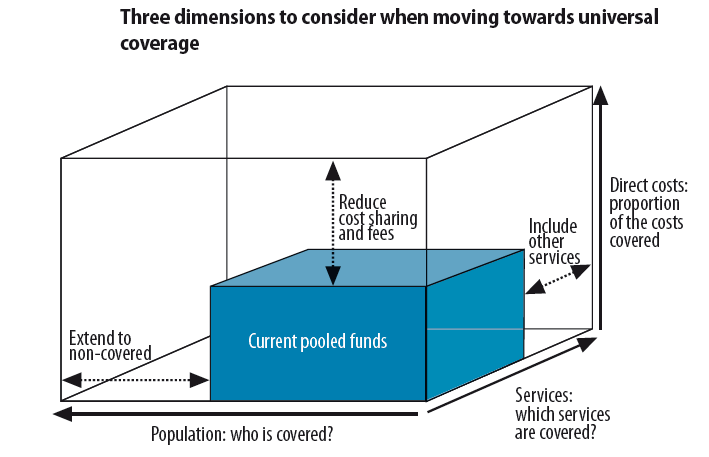 63. In a simplified diagrammatic form, the three dimensions may be summarized in the following figure: Figure 1: The three dimensions of moving towards universal coverage a) Length of the cube This