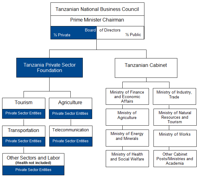 Figure D.2: Public-Private Dialogue Structure for Tanzanian Economy The TNBC comprises 40 members of equal numbers from the public and private sectors.
