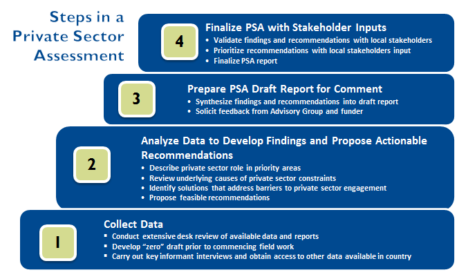 1.4 METHODOLOGY As Figure 1.1 shows, a private health sector assessment consists of four steps: data collection, data synthesis and analysis, report preparation, and report finalization.