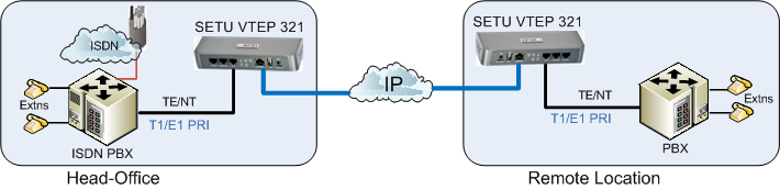 DDI Routing over IP Extends ISDN DDI service over IP from one location to other Receive DDI calls