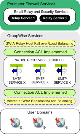 SMTP Services for GroupWise