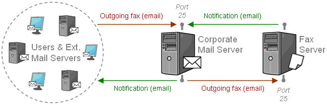 Chapter 6 SMTP Integration Fax/Mail Servers Typical Deployment Typically, the mail server used to transmit emails from users to XMediusFAX and the mail relay server used to relay notifications from