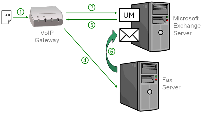 Chapter 7 Microsoft Exchange UM Integration Typically: 1. Your VoIP Gateway receives a call. 2. The call is redirected to the UM module of the Exchange Server. 3.