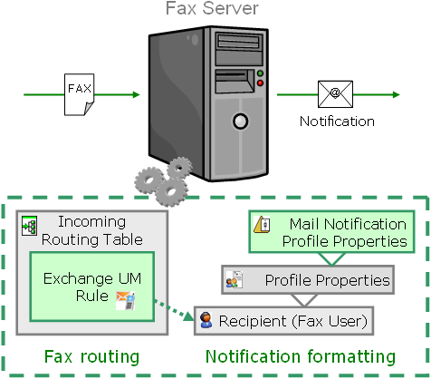 Chapter 7 Microsoft Exchange UM Integration Here is a schema of the fax processing using the specific Exchange UM Integration features in XMediusFAX, once the fax has been redirected by the UM