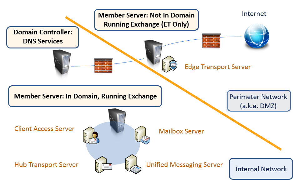 Server Roles in Action in Exchange 2007 and 2010 The optional Edge Transport server role is meant to be the last hop for mail going out of your organization and the first hop for mail coming in.