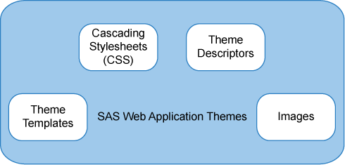 148 Chapter 12 / Administering SAS Web Application Themes Note: Custom themes do not affect the appearance of the SAS Logon Manager sign-in page.