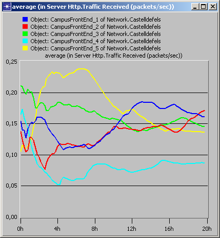 10. SIMULATION RESULTS: EXPERIMENT 4: Balancing Policies Objective: to compare four different balancing policies: random, round-robin, # of connections, and server load Four different scenarios