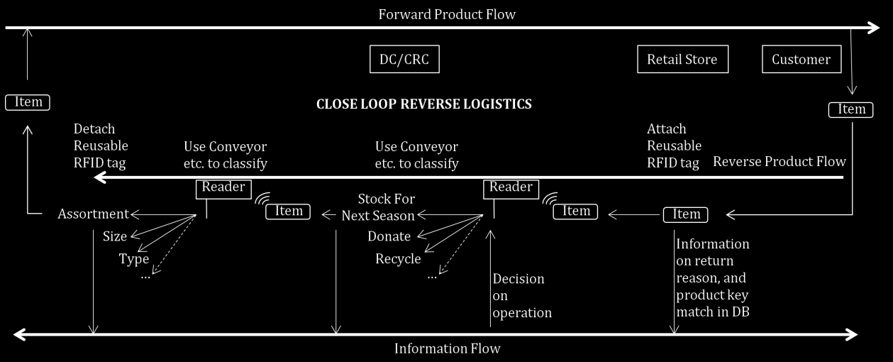 81 Figure 1. Proposed flow of returned items in closed loop reverse logistics At the end of the reverse processes, reusable RFID tags are detached from the returned items and sent to the retailers.