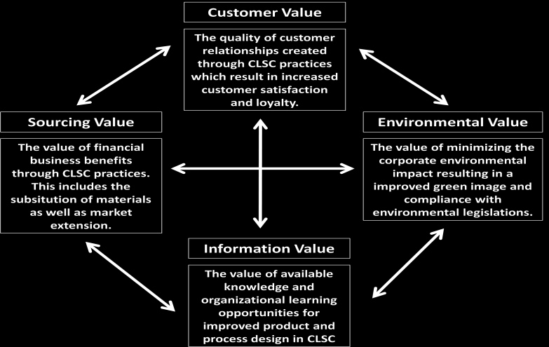 84 Figure 1. Four types of values in CLSCs We contribute to existing research by delivering a generic framework on value creation opportunities in CLSC.
