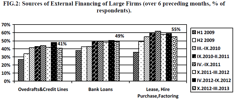 FIG. 2: Sources of External Financing of Large Firms (over 6 preceding months, % of respondents) Source: [23, 1] According to IASB project staff lease accounting has historically focused on