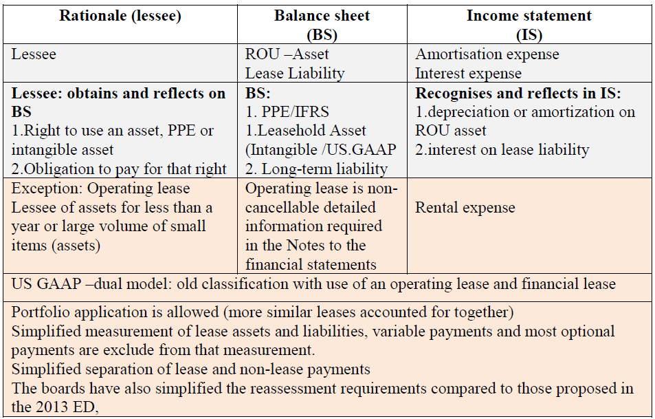 TAB. 1: Right-of-use model - Single lessee model Source: processed by the author The lease asset is defined by the financing method in this right-of -use model that is more consistent with asset