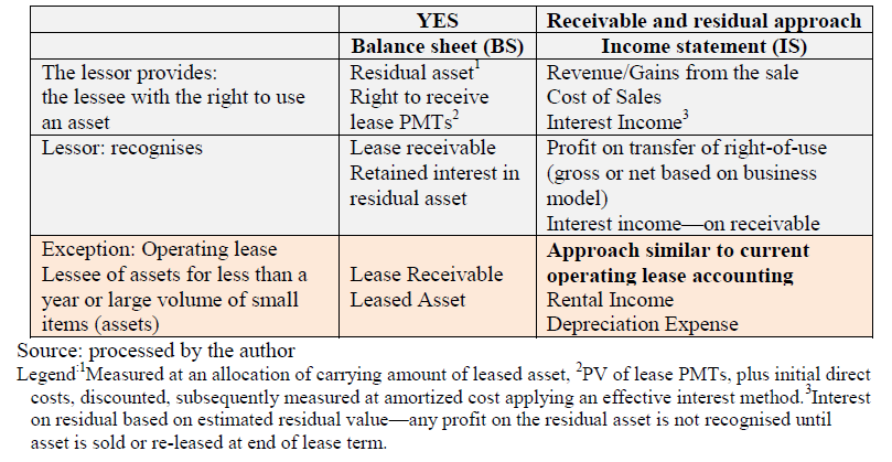 recognition at lease inception is possible, the lessor derecognizes (takes off the balance sheet) the part of the transferred asset and records the right to receive lease payments. TAB.