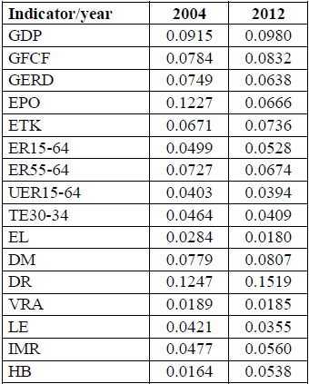 TAB. 1: Selected indicators (criteria) for disparities evaluation in V4 regions Source: [1], [2], author's processing The final values of criteria's weights are shown in Table 2.