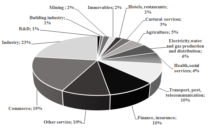 FIG. 1: The structure of the researched sample from the point of view of their legal form Source: own survey, 2014 FIG.