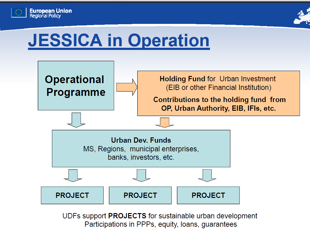 JESSICA short introduction BOX 5 http://jessica.europa.eu The acronym JESSICA means the Joint European Support for Sustainable Investment in City Areas.
