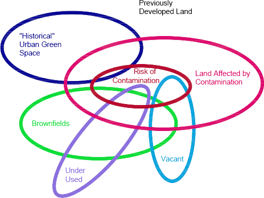 Fig. 1.1 - Model of Urbanised Land Land Use Categories. Eliminating brownfields in the urban fabric is a part of the quest for more sustainable land use in our communities.