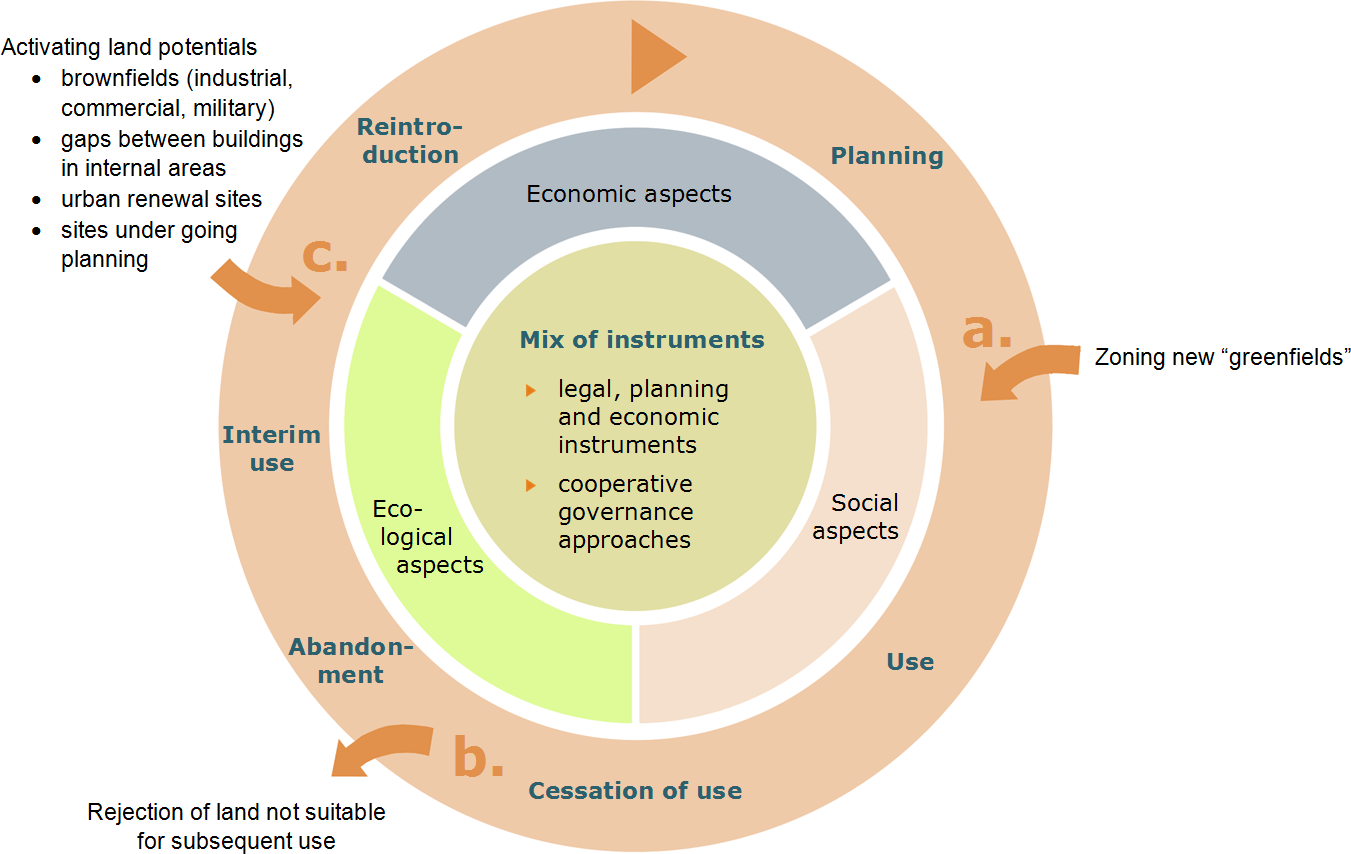 Source: Difu (2005) Fig. An 1.1 - Phases and Potentials of Circular Land Use Management.
