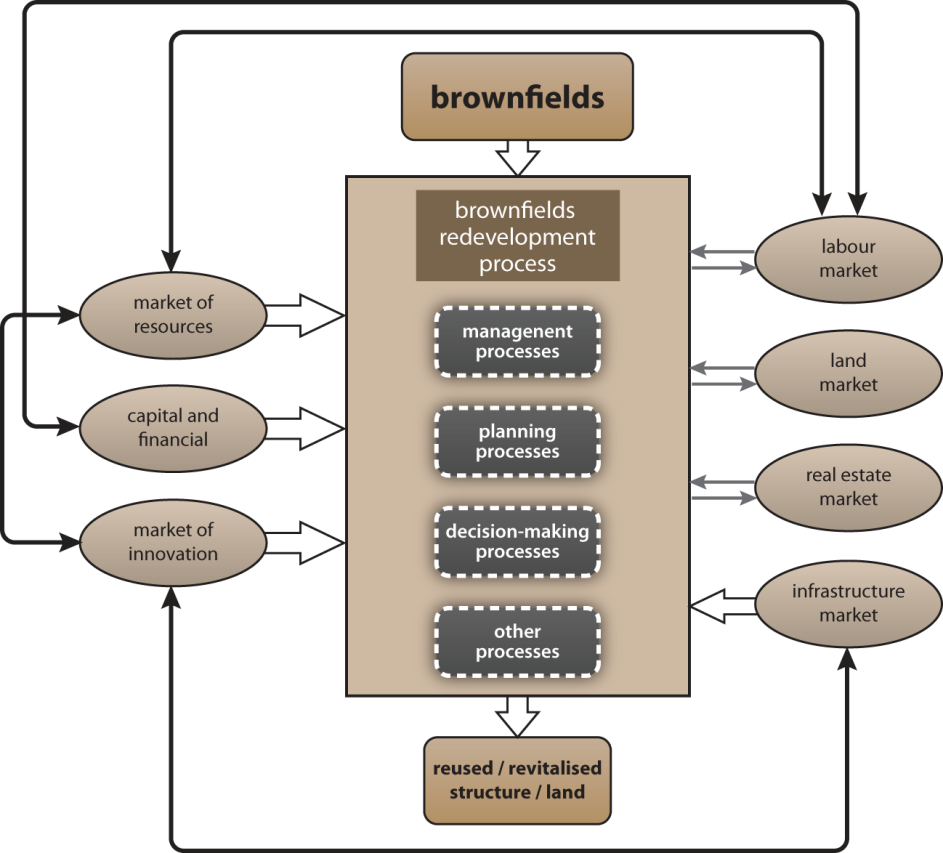 Fig. 5.1 - Relation between brownfield redevelopment and markets.