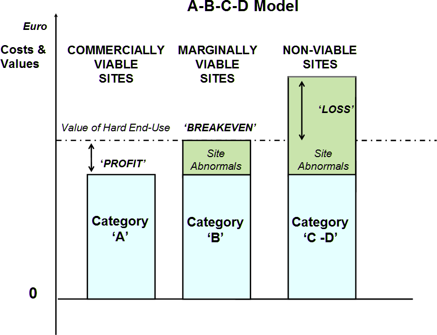 The A-B-C-D model also highlights the funding drivers for brownfield While much brownfield land is being brought back into beneficial use solely by the market (i.e. category A sites), in other cases, vacant and derelict brownfield land persists (i.