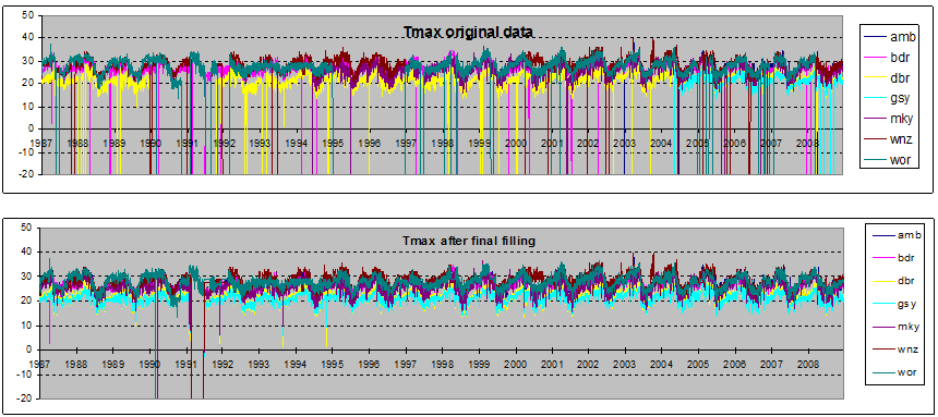 HANDLING MISSING METEOROLOGICAL DATA filling. All missing data from 1992 to 2008 is filled using the regression models.