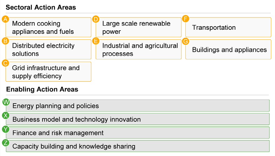 The Action Areas are grouped into two categories sectoral and enabling: The seven sectoral Action Areas address both power generation (40% of total primary energy demand in 2009), and the three