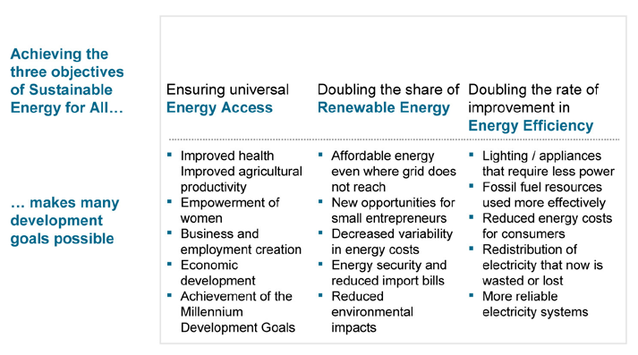 1 Transforming the world through Sustainable Energy for All 1.1 Energy is the golden thread that connects economic growth, increased social equity, and an environment that allows the world to thrive.