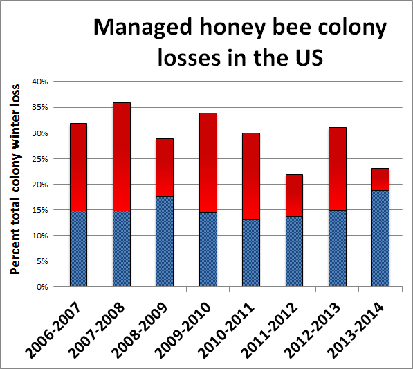 total summer colony losses in the Bee Informed Partnership survey of a subset of national beekeepers, for total annual losses of 42.1% of colonies (Steinhauer et al. 2015). Figure 1.