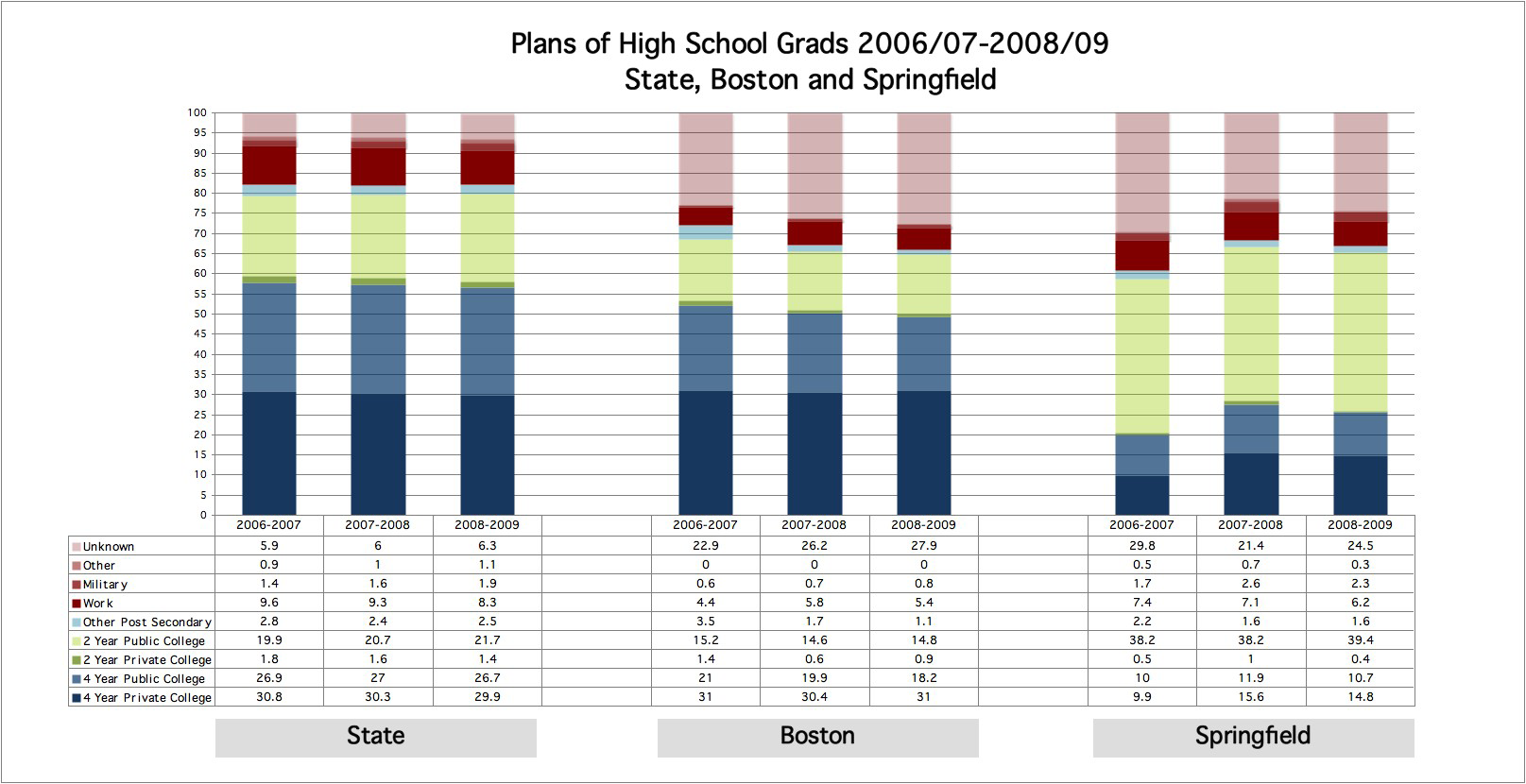 METCO Merits More Figure 12: Graduation Rates 2006-2009, METCO students, Boston, Springfield