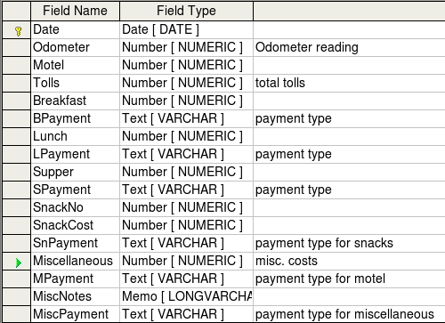 Figure 9: Example of Description entries Creating tables for the list box When the same information can be used in several fields, design a table for each type of information.
