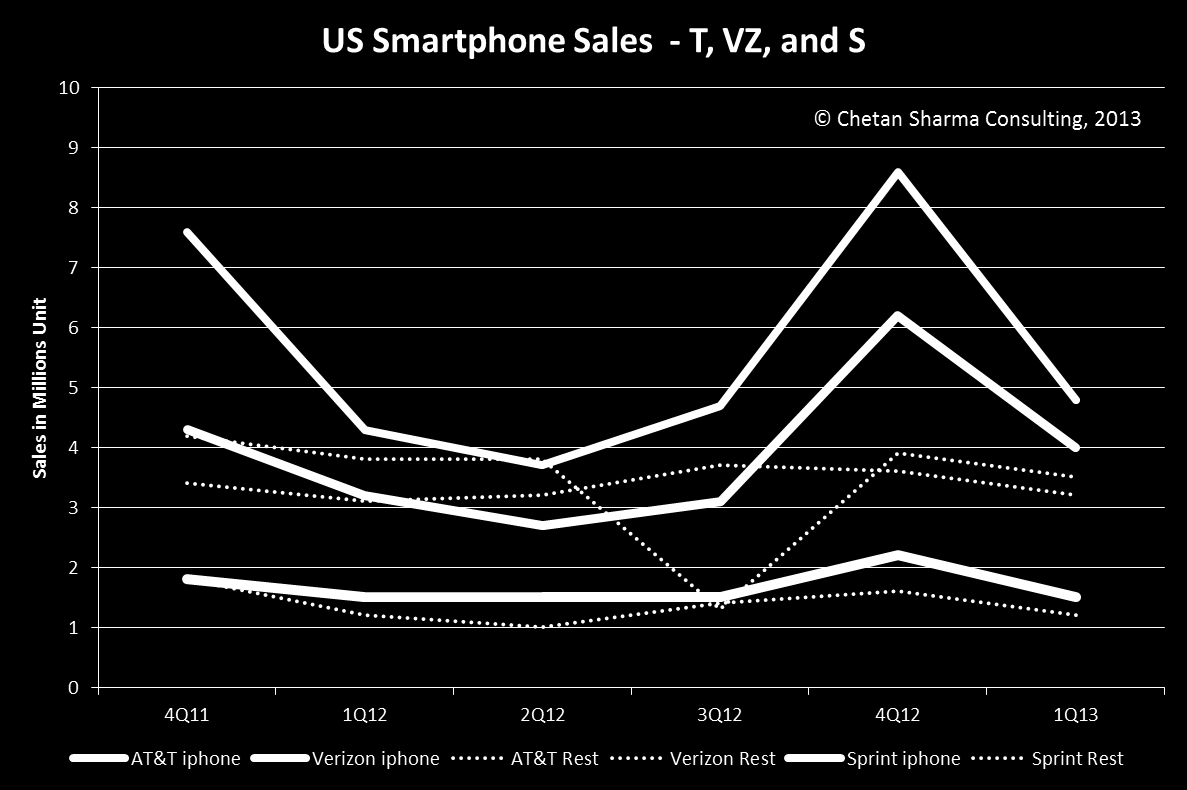 strategy has worked so brilliantly in the US market, the business case for a low price iphone for the US market is poor.