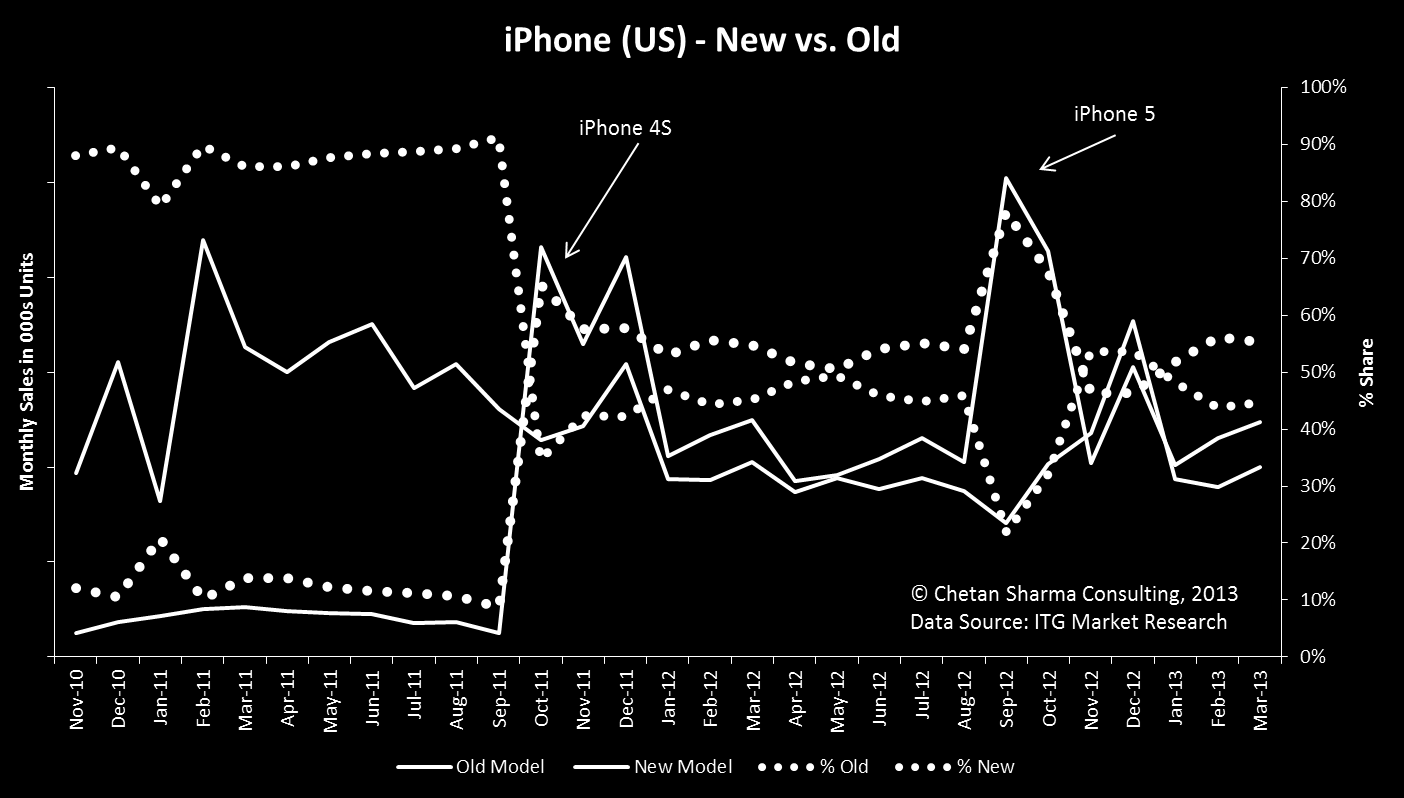 Figure 9. US iphone Sales: new vs. old models 16 Channel (CH) In the US, the operator is the most important distribution channel. A good percentage of the devices move through the operator channel.