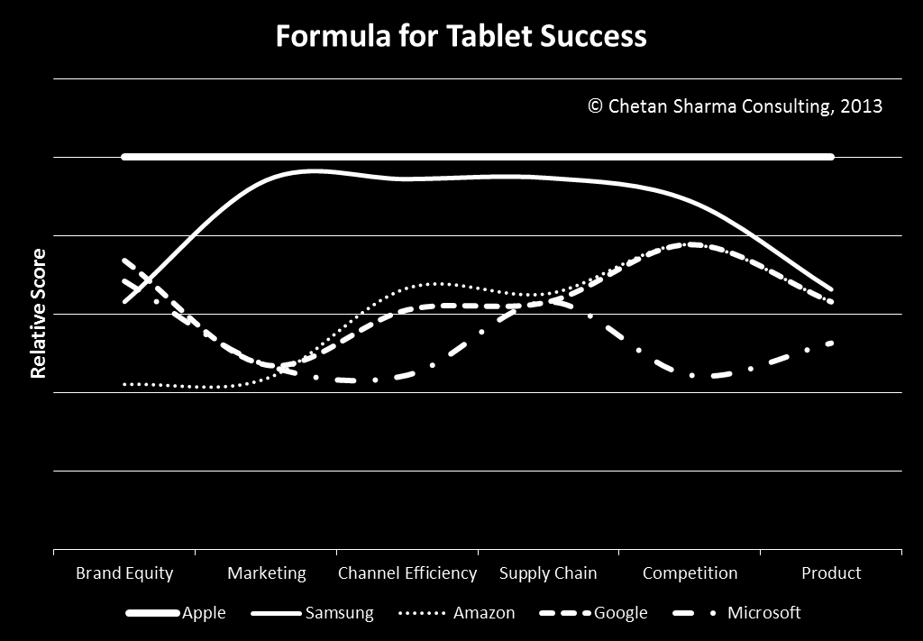 Figure 13. Understanding the relative strengths of different Tablet OEMs in the US Market 21 Figure 14 plots the Tablet Market Performance Score for the various players.