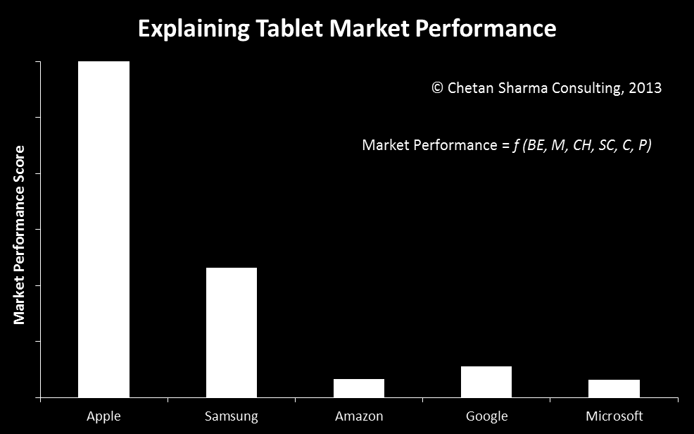 Figure 14. Market Performance Score for leading smartphone OEMs in the US market 22 Short-term vs. Long-term Market performance is based on a series of short-term and long-term factors.