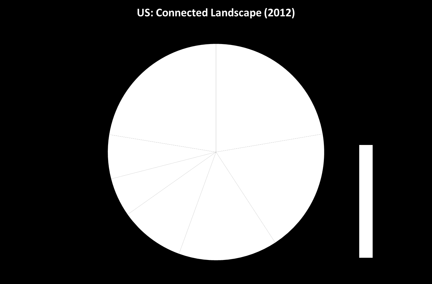 Figure 2. Connected Devices Landscape in the US (2012) 3 In 2012, the US mobile market grew 42% overall from 2009 with the device segment growing 152%.