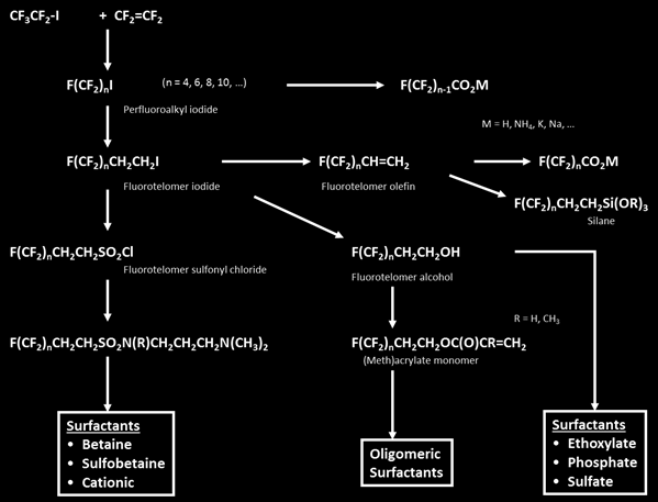 Figure 2. Synthesis of fluorotelomer-based fluorinated surfactants, (Knepper et al., 2011